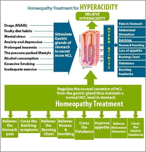 acidity-treatment